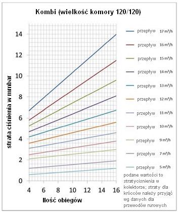strawa-kombi-wykres